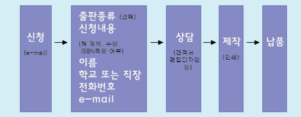 회원출판물 ISBN 발급 및 제작 순서.png