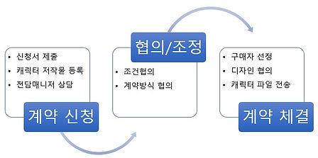 캐릭터 저작권 위탁 대행 프로세스 이미지.jpg
