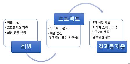 캐릭터디자인 프로젝트 수행 프로세스.png