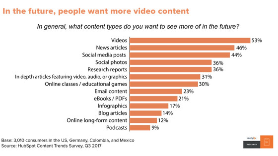 What A Brand Can Gain From A Powerful Video Marketing Strategy