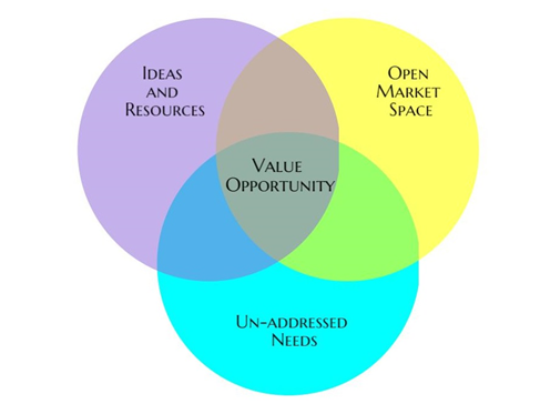 Value opportunity