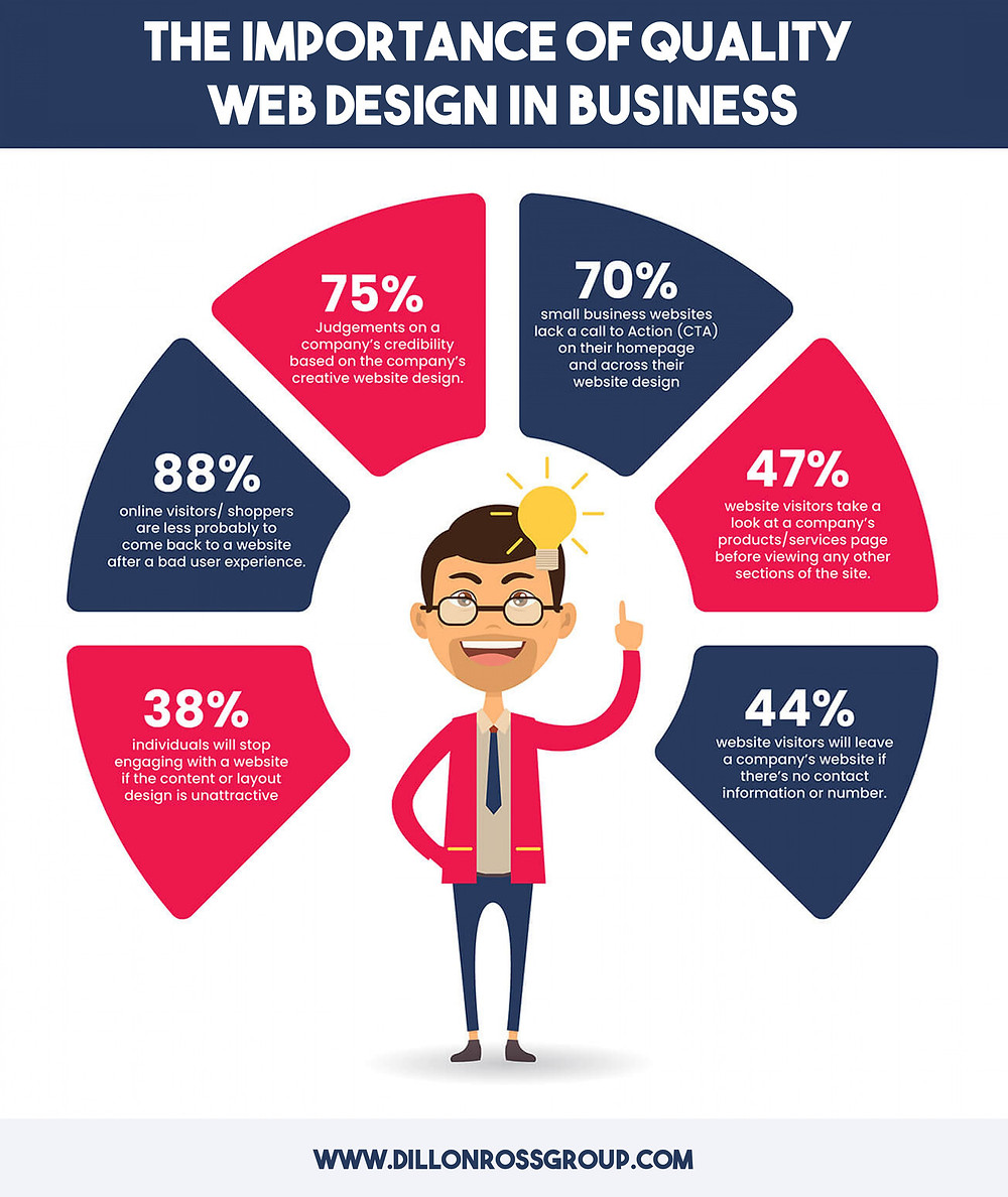 Infographic describing the role quality web design plays in business.