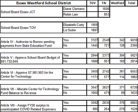 2021 04 13 Schoolboard Results.png