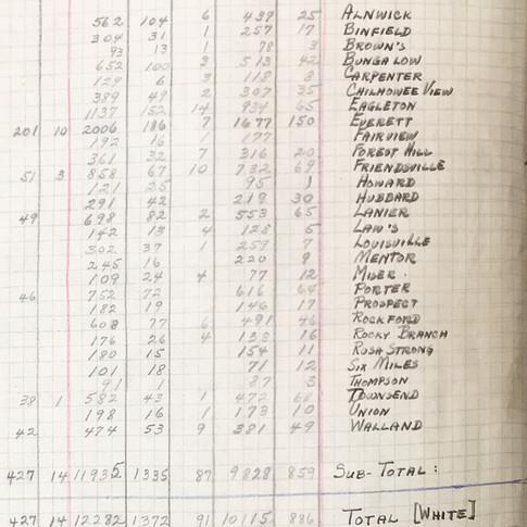 School attendace record (2 of 2)