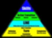 Ski Racing Fundamentals Pyramid.png