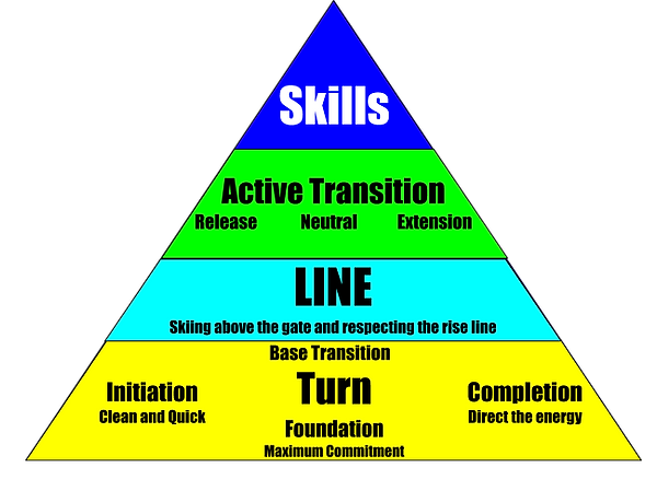 Ski Racing Fundamentals Pyramid.png