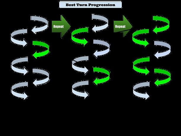 Best Turn Progression Drill 2.png