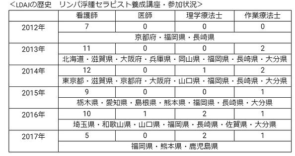 LDJA歴史.png