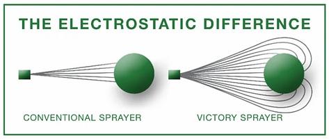 Electrostatic Spraying Victory