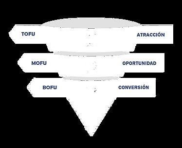 TOFU-MOFU-BOFU-tu-web-soluciones-1-800x6