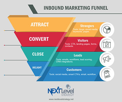 inbound_marketing_funnel_pillar_page.jpg