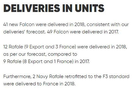 Dassault Aviation Deliveries