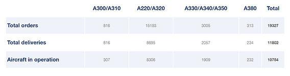 Airbus AC stats.JPG