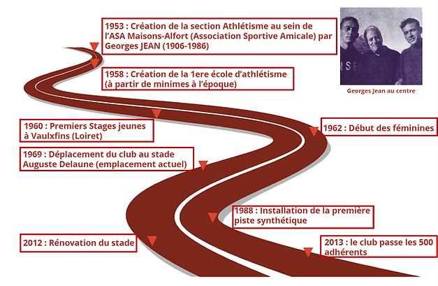 L'histoire de l'ASA
