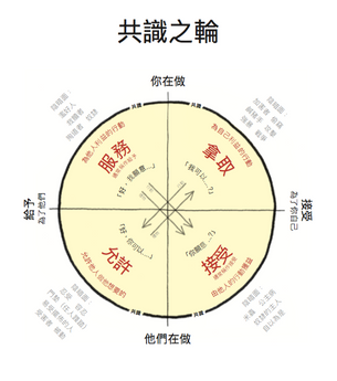 The Wheel of Consent, 2016-2020