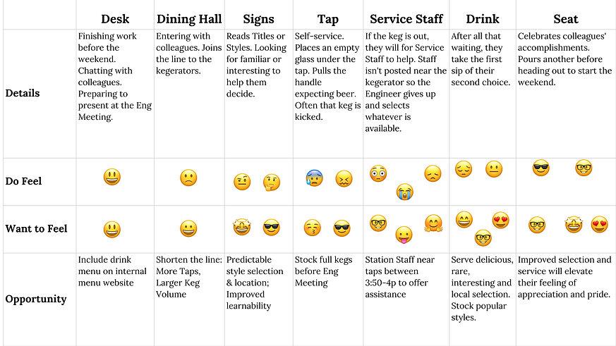 Challenges of original Airbnb beverage service design