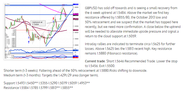 2015-05-21 09_05_59-GBPUSD Technical Outlook.png