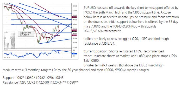 2015-05-21 09_04_17-EURUSD Technical Outlook,.png