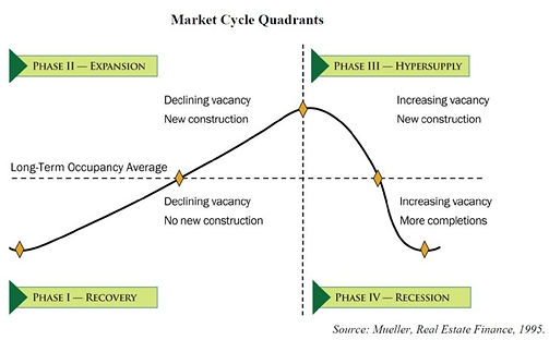 real-estate-market-quadrants-728x452.jpg