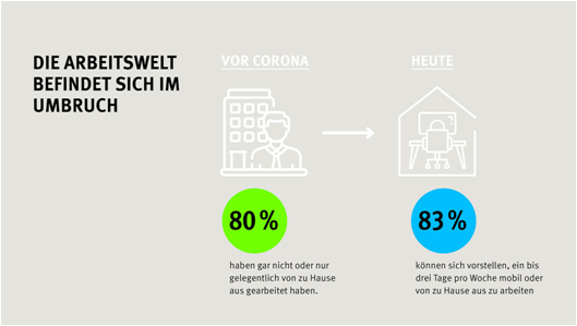 Prozentanteil von Mitarbeitern, die sich vorstellen können, 1-3 Tage pro Woche von zuhause aus zu arbeiten (oder mobil)