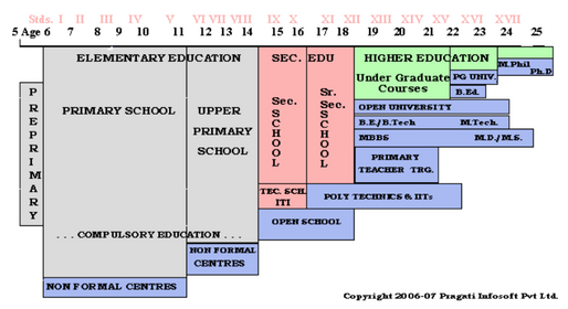 Primary education.PNG