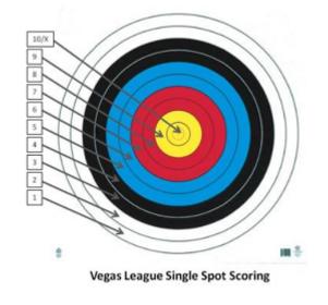 VegasSpotScoring-300x279.png