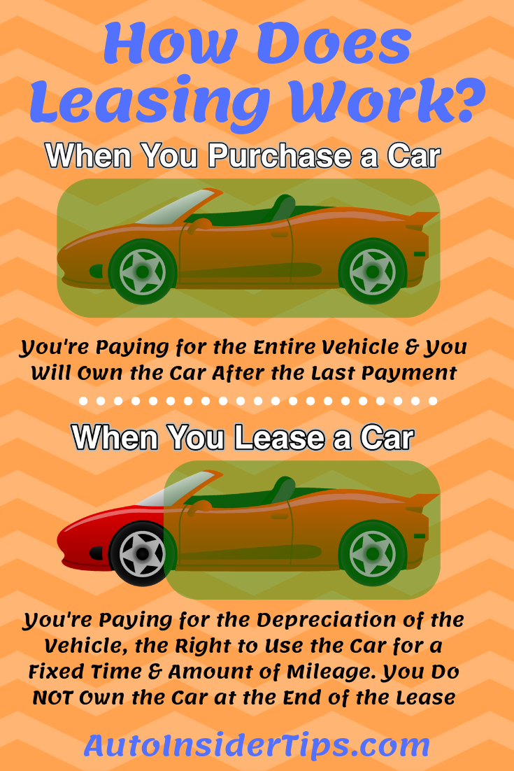 how does car leasing work