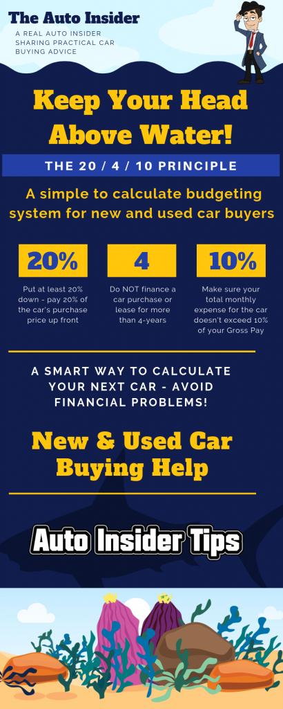 car shopper budgeting