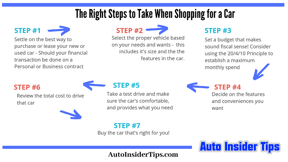 steps to take when shopping for a car