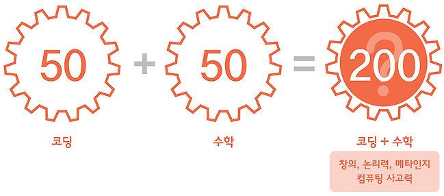 초등 영재 코딩 수학