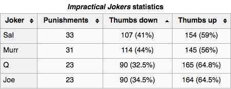 Impractical BEST Jokers