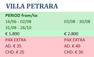 rates-petrara2019.JPG