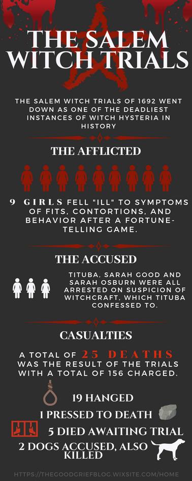Salem Witch Trials Infographic