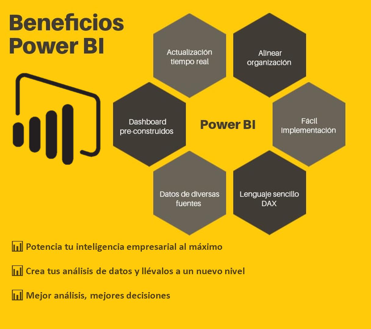 Beneficios de Power BI