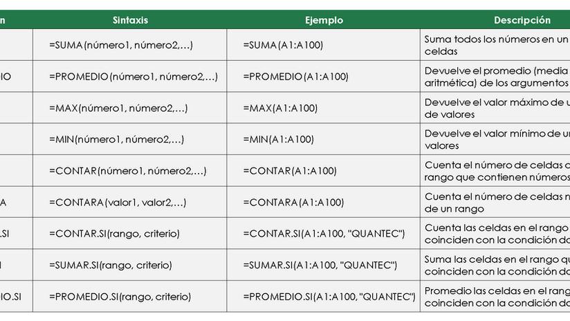 Funciones básicas en Excel