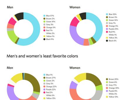 Men & Women's Favourite Colours for Website Design