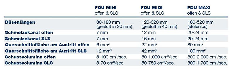 FDU Produktportfolio.JPG