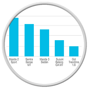 KPI modelos más vendidos
