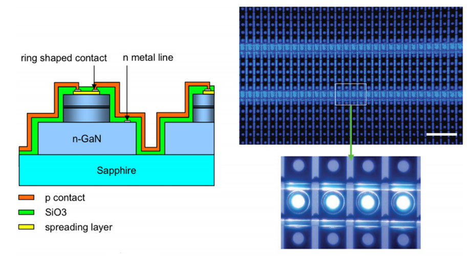 Micro-LED arrays_ a tool for two-dimensi