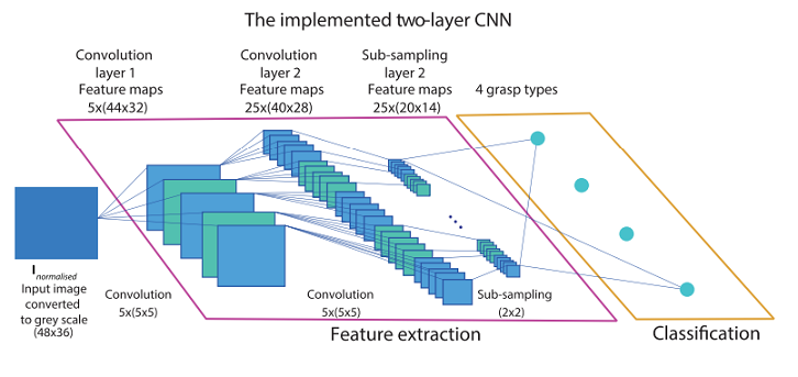 Deep learning-based artificial vision for grasp classification in myoelectric hands