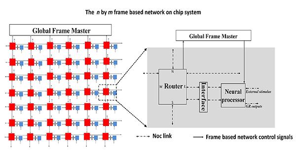 Conceptual hardware architecture