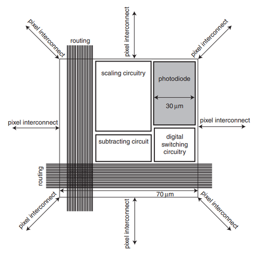 Distributed current-mode image processin