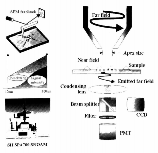 A Method for Micrometer Resolution Patte