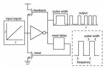 Low-power pulse-width-modulated neuromor