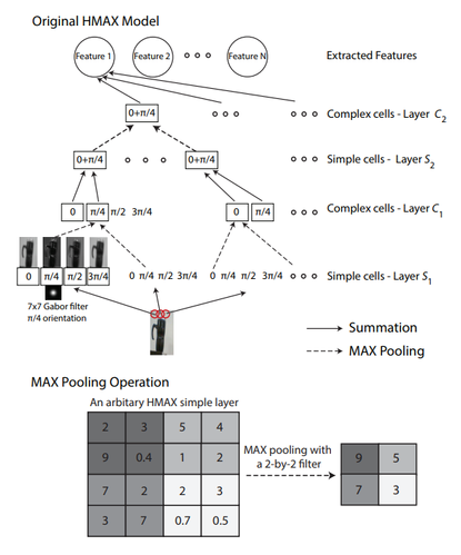 Object Recognition with an Elastic Net-Regularized Hierarchical MAX Model of the Visual Cortex