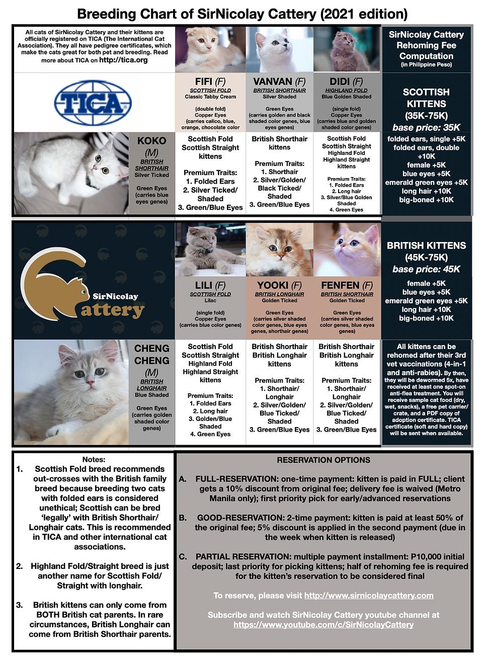 Breeding Chart SirNicolay Cattery 2021 E