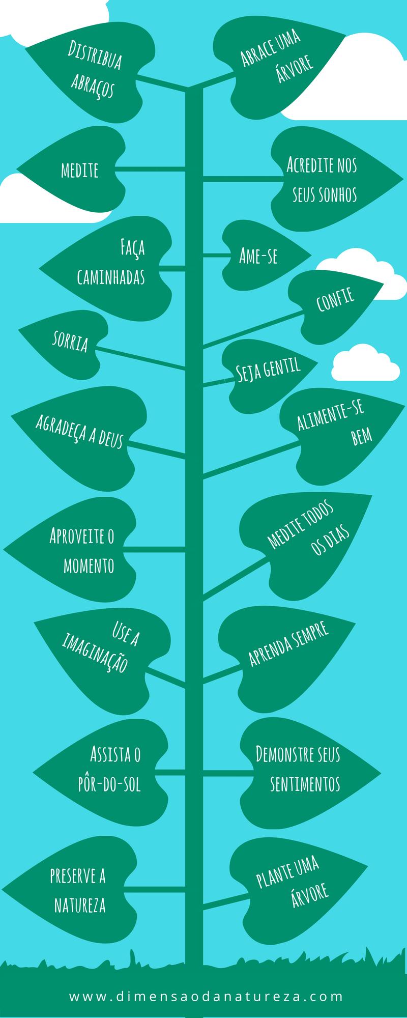Árvore da Felicidade | Infográfico de Robriane Lara