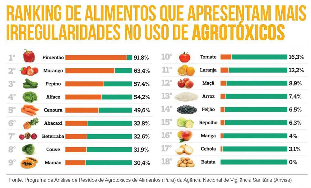Tabela de Alimentos com Uso de Agrotóxicos   Foto Divulgação ANVISA