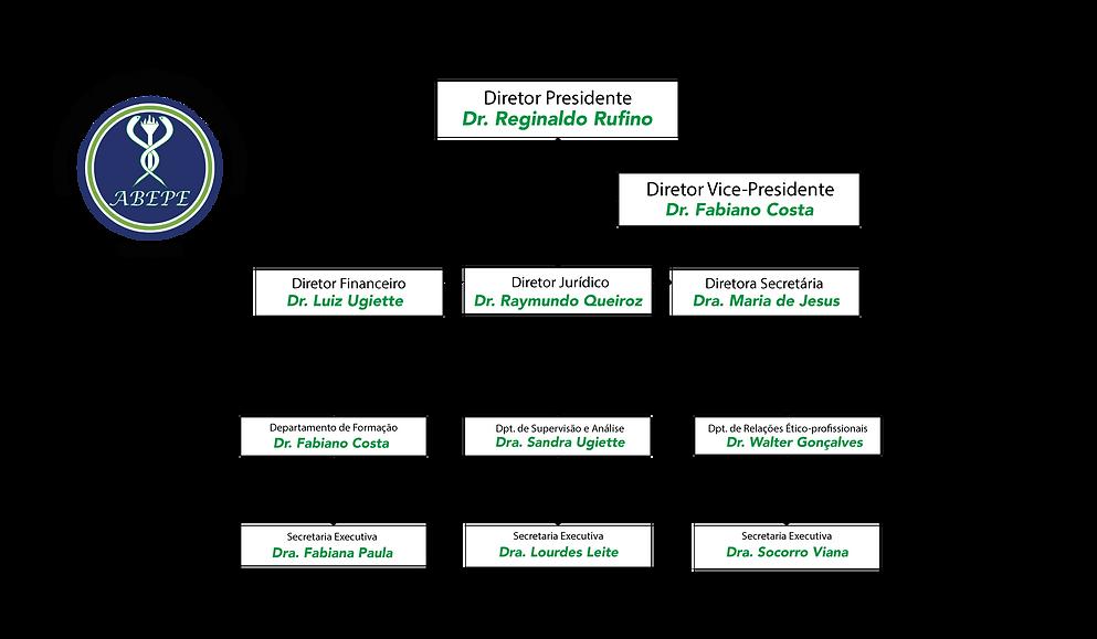 Organograma ABEPE 2020-2028_Prancheta 1.