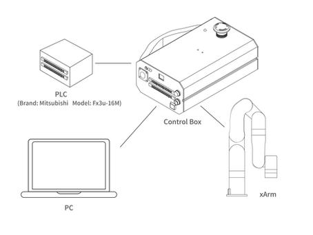 如何用PLC来控制xArm?